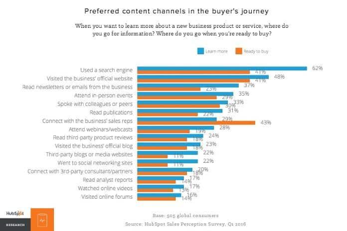62% người tiêu dùng chuyển sang công cụ tìm kiếm đầu tiên khi họ mua hàng
