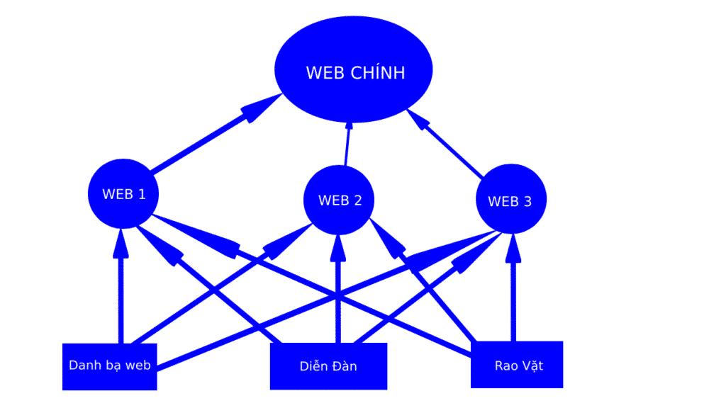 Link Pyramid (tháp liên kết)